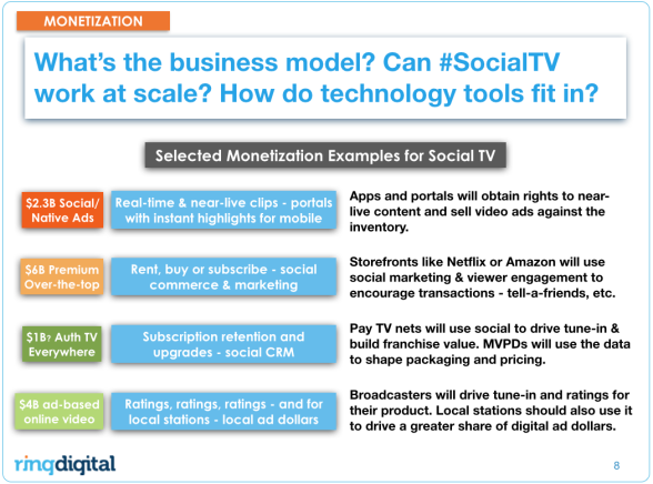 Market size for Social TV Clipping - Social Ads, OTT, TVE, and Online Video